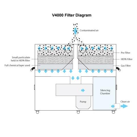 BOFA V4000 High Volume Fume Extraction Unit