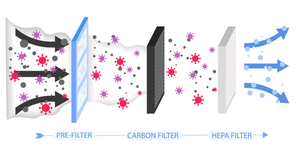 An illustration showing how different types of filters remove different types of particles to clean the air